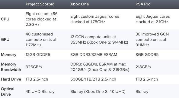 playstation 4 pro vs xbox one scorpio